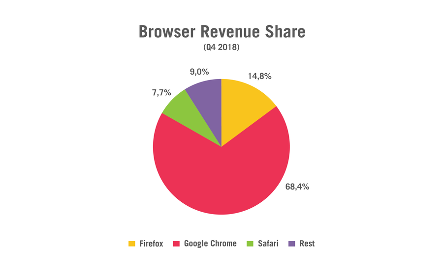 Programmatic Ad Revenue After Mozilla Firefox Third-Party Cookie Limitation