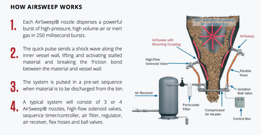 Control Concepts, Inc. Virtual Booth for the iPBS International Powder & Bulk Solids Show
