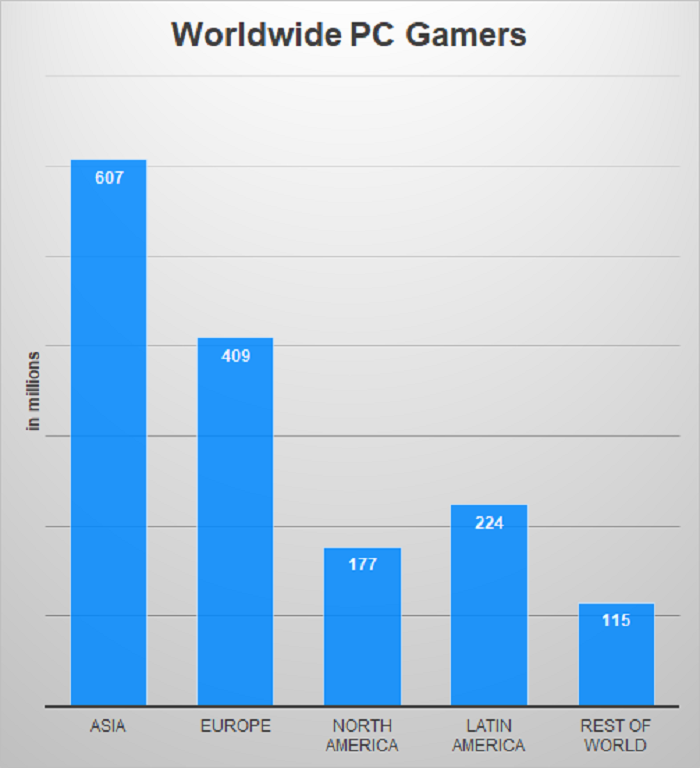 DFC Intelligence Forecasts Spending on PC Game Hardware to Soar to $70 Billion