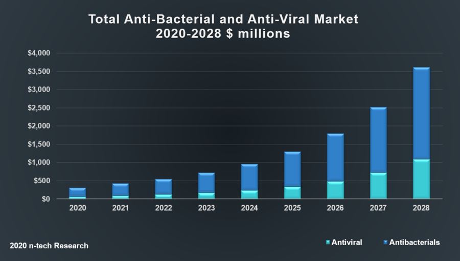 Revenues from Smart Coatings and Smart Surfaces to Combat Bacteria and Viruses will Reach US $1.3 billion by 2025