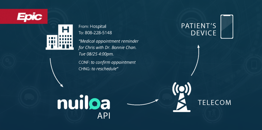 Smart Two-Way Texting Poised to Improve Pandemic Patient Communications