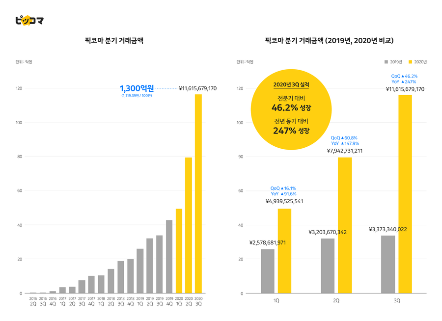 [PangyoTechnoValley] Kakao Japan's Piccoma Records #1 Sales in Comic-fiction Apps Worldwide