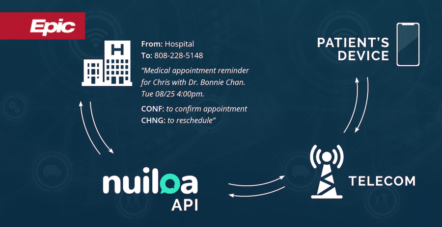 Epic Partners with nuiloa: Two-way Patient Texting Now on App Orchard