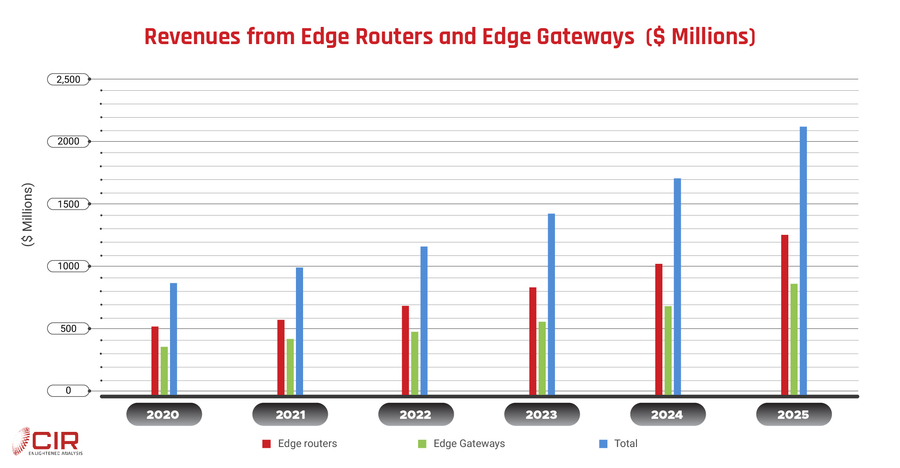 Edge Routers and Gateways to Reach Revenues of $2.0 billion by 2025