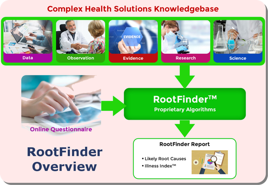 A Unique and Advanced Tool for Functional Medicine – RootFinder™