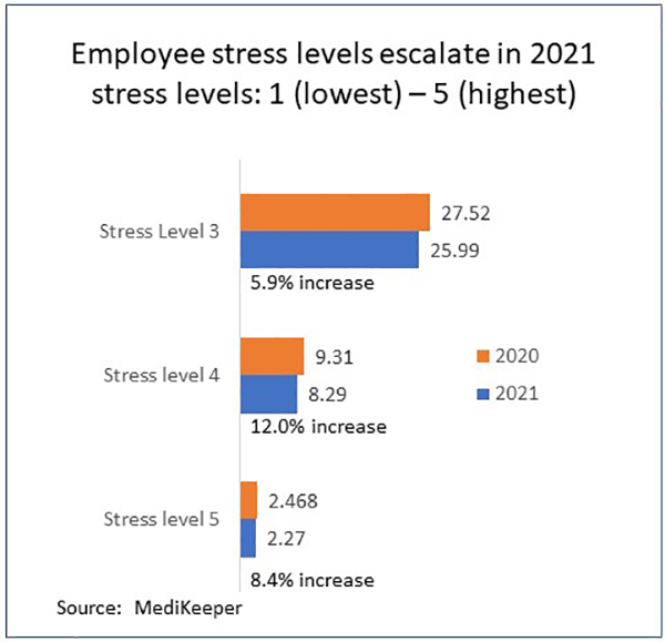 Insights from MediKeeper Health Risk Assessment Shows 104% Increase in Employees Seeking Professional Help for Stress, Anxiety or Depression in 2021
