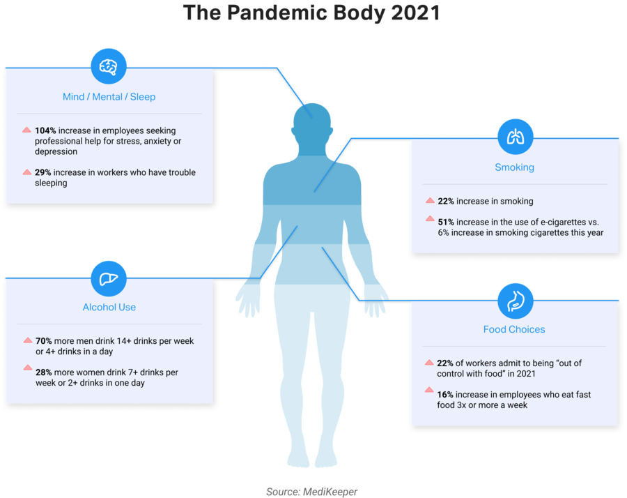 The Pandemic Body: More Fast Food, Alcohol and Smoking, Less Exercise and Difficult Sleep