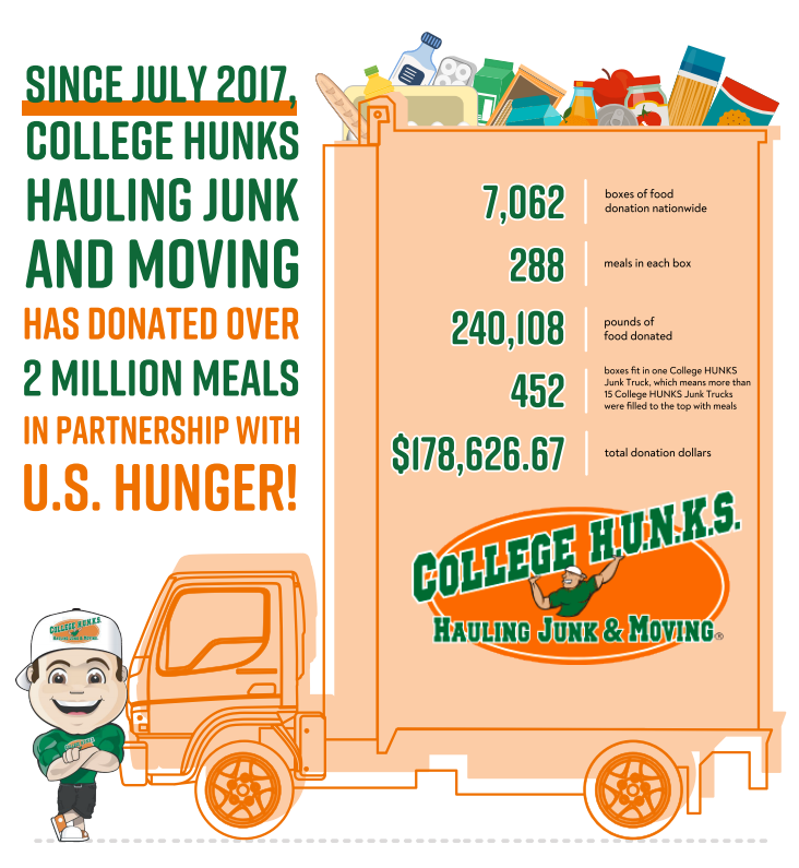 College Hunks Hauling Junk and Moving® Donates Two Million Meals