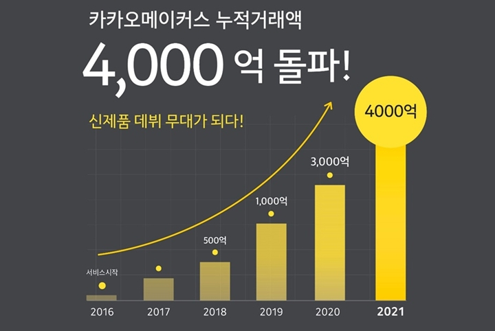 [Pangyo Tech] Kakaomakers Surpassed 400 Billion Won in Accumulated Transactions