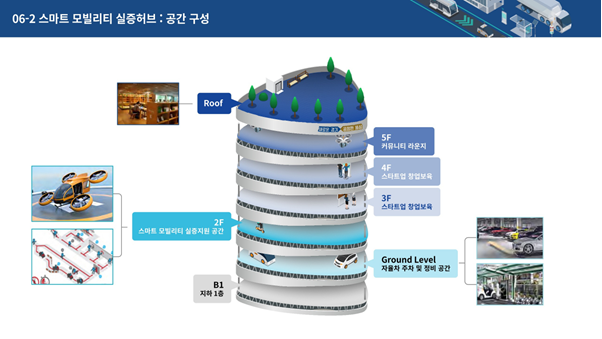 [Pangyo Tech] Gyeonggi-do's Smart Mobility Feasibility Hub was acknowledged by the Ministry of the Interior and Safety