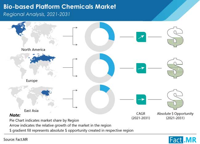 In The Pharmaceutical Sector, Demand for Bio-Based Platform Chemicals Is Likely To Remain High: Fact.MR